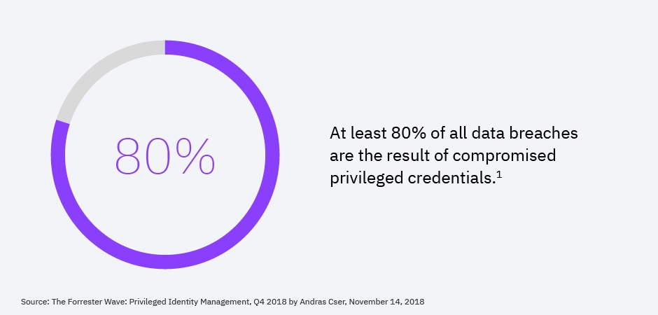 A Pressing Imperative: Privileged credentials are the targets of choice for cyber attackers. 2