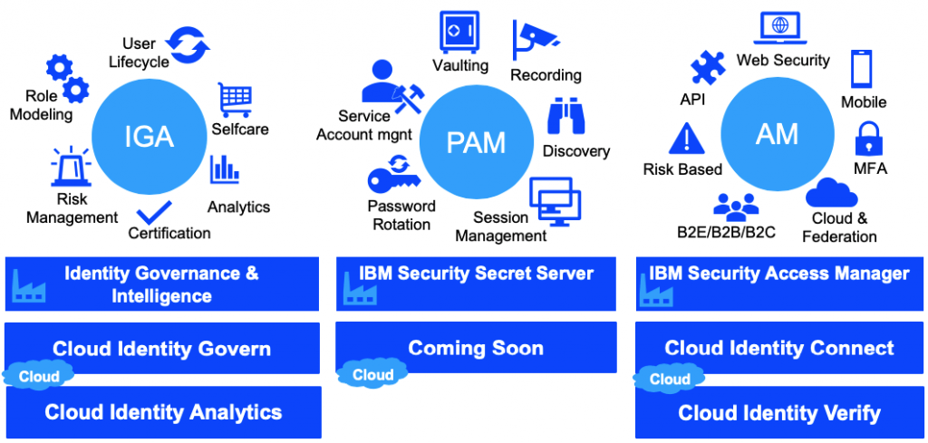 Overview IBM IAM services